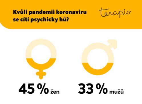 Pandemie dopadá hůře na ženy